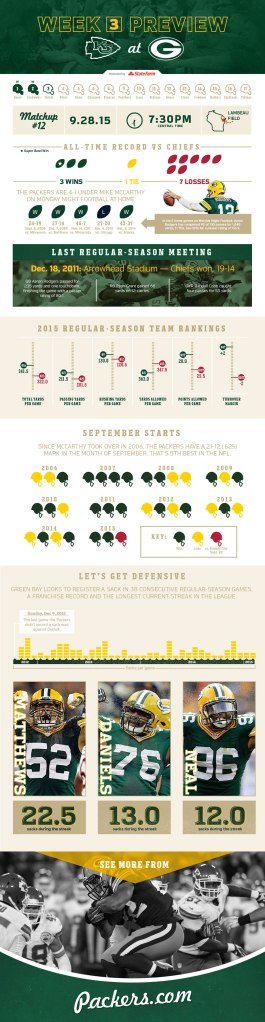 150925-Packers_2015_vs_Chiefs_infographic